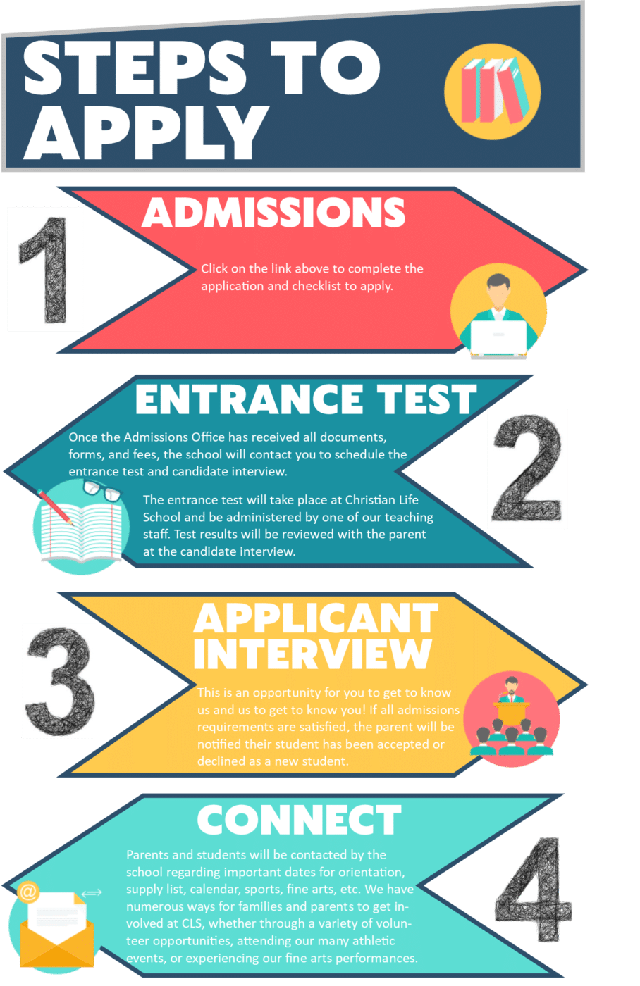 Admissions Infographic